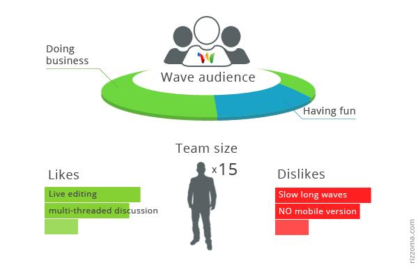 Google Wave / Рождение, жизнь и смерть Волны