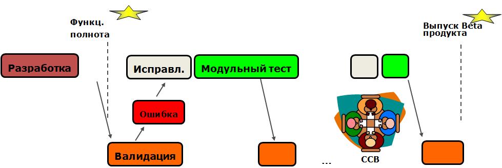 ЦЦБ или управление по управлению версиями программного кода