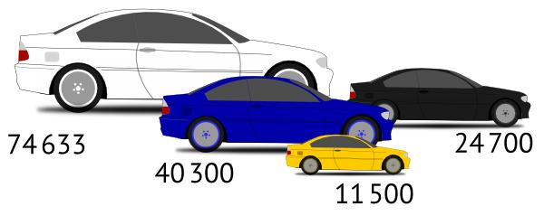 Чего не углядел Лебедев, или Размер, площадь и объём в диаграммах