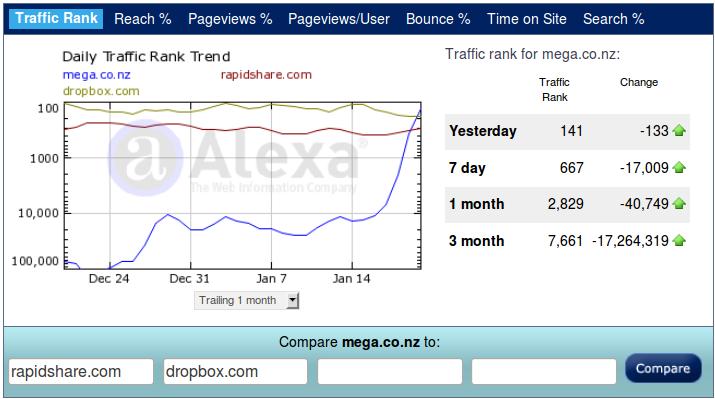 Через 5 дней после запуска файл хостинг Mega обошёл Rapidshare и Dropbox