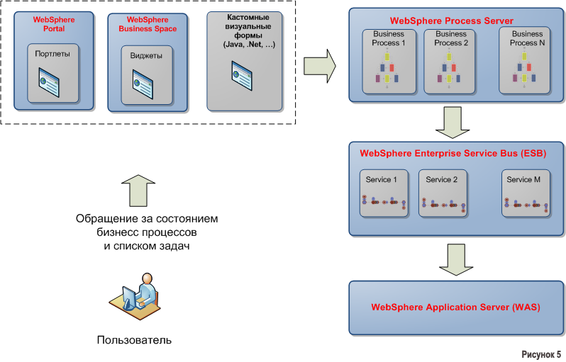 Что дает автоматизация бизнес процессов с применением IBM BPM и J2EE?