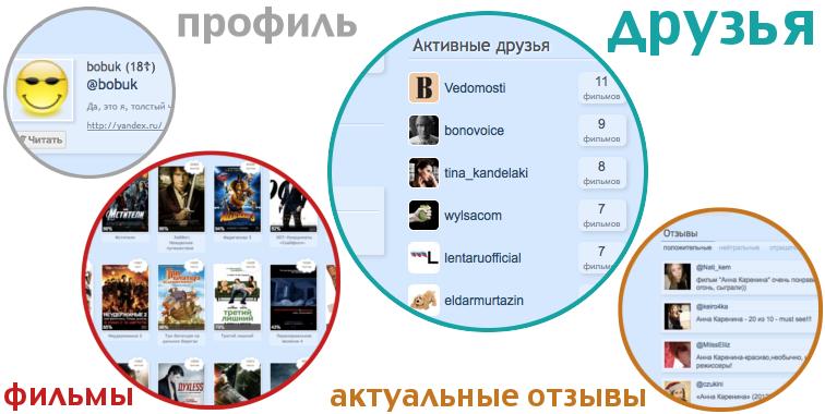 Что думает о Хоббите @plushev? Какие фильмы смотрит Бобук? Отвечать будет twem.ru