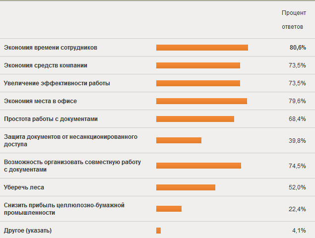 Что думают пользователи о безбумажных технологиях: результаты опроса