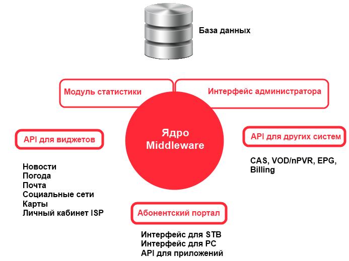 Что из себя представляет IPTV Middleware?