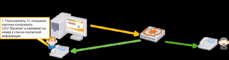 Что можно получить от интеграции 1С:CRM 8 и телефонии Asterisk