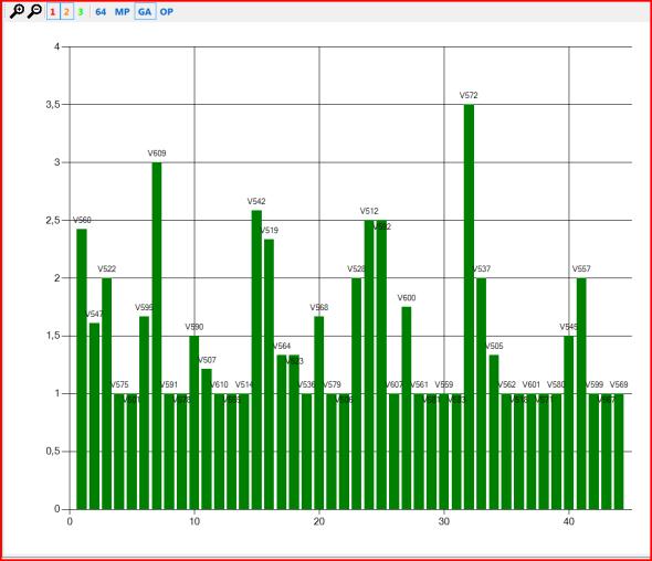 Рисунок 2 – Средняя плотность ошибок в проекте Miranda IM.