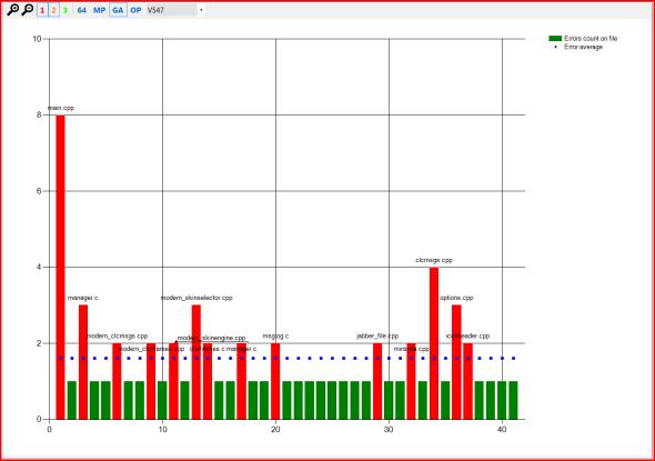 Рисунок 3 – Распределение ошибок V547 в проекте Miranda IM в сравнении с их средней плотностью.