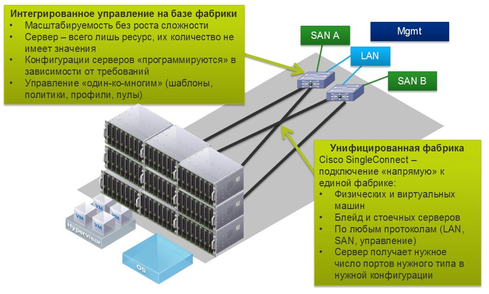 Унифицированная система Cisco USC