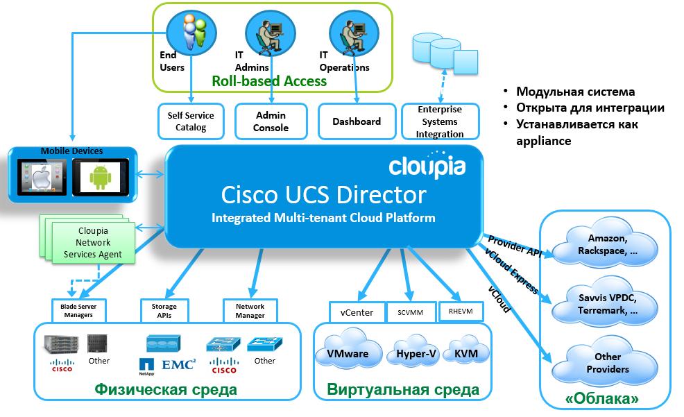 Архитектура Cisco UCS Director