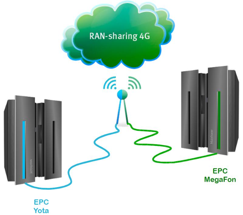 Что такое LTE и 4G от МегаФона