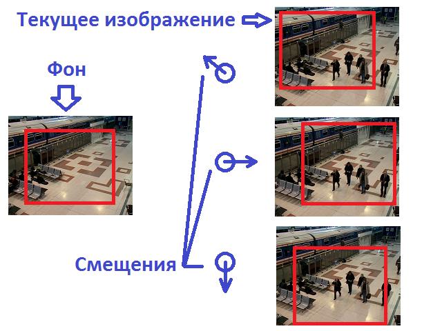Цифровая стабилизация изображения со стационарных камер — корреляционный подход
