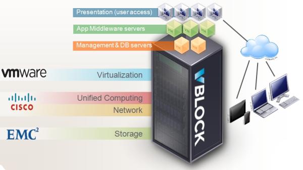 ЦОД из коробки: обзор платформы Vblock от VCE