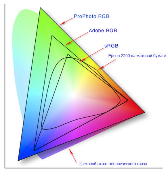 Цветовые профили и их использование