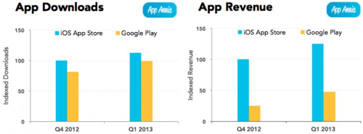 Дайджест новостей из мира мобильной разработки за последнюю неделю №10 (15 — 21 апреля 2013)