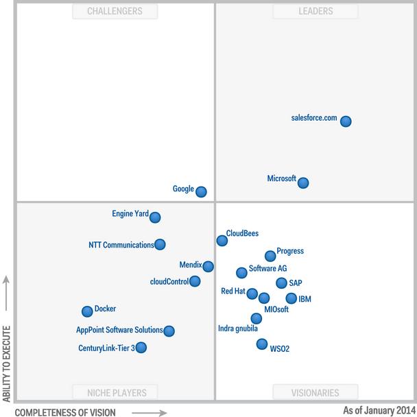 Figure 1.Magic Quadrant for Enterprise Application Platform as a Service