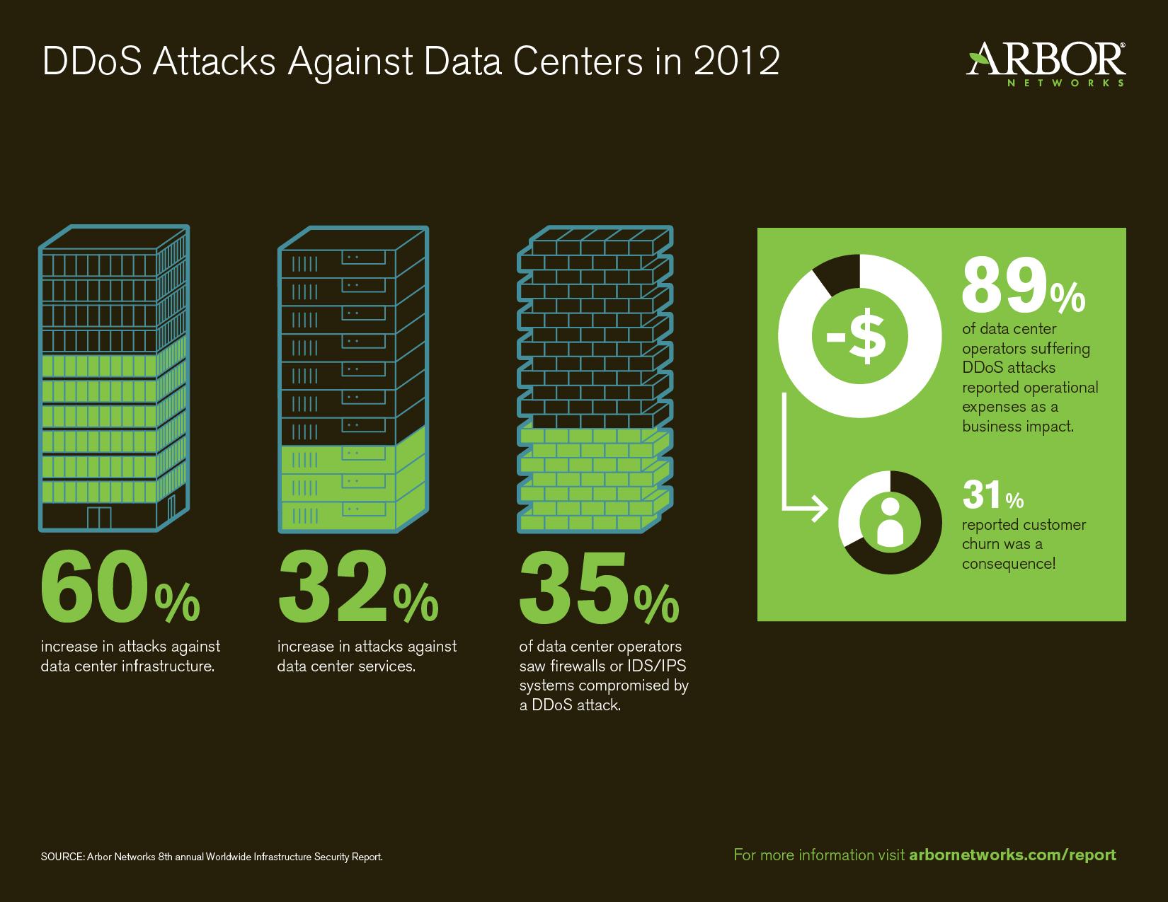 Дата центр как объект для DDoS — тенденция нового времени