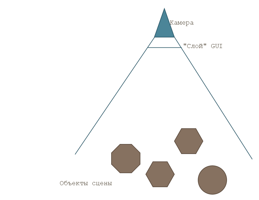 Делаем свой джойстик для Unity3D с батчингом и спрайтами
