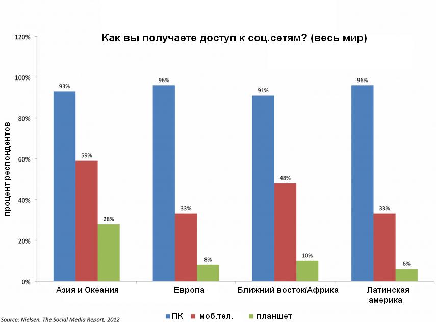 Демография соц.сетей. Знай свою целевую аудиторию в лицо