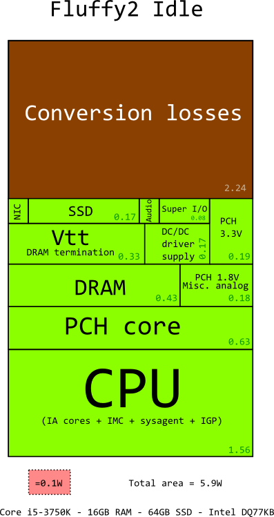 Десктоп с Core i5 потребляет всего 5,9 Вт в режиме idle