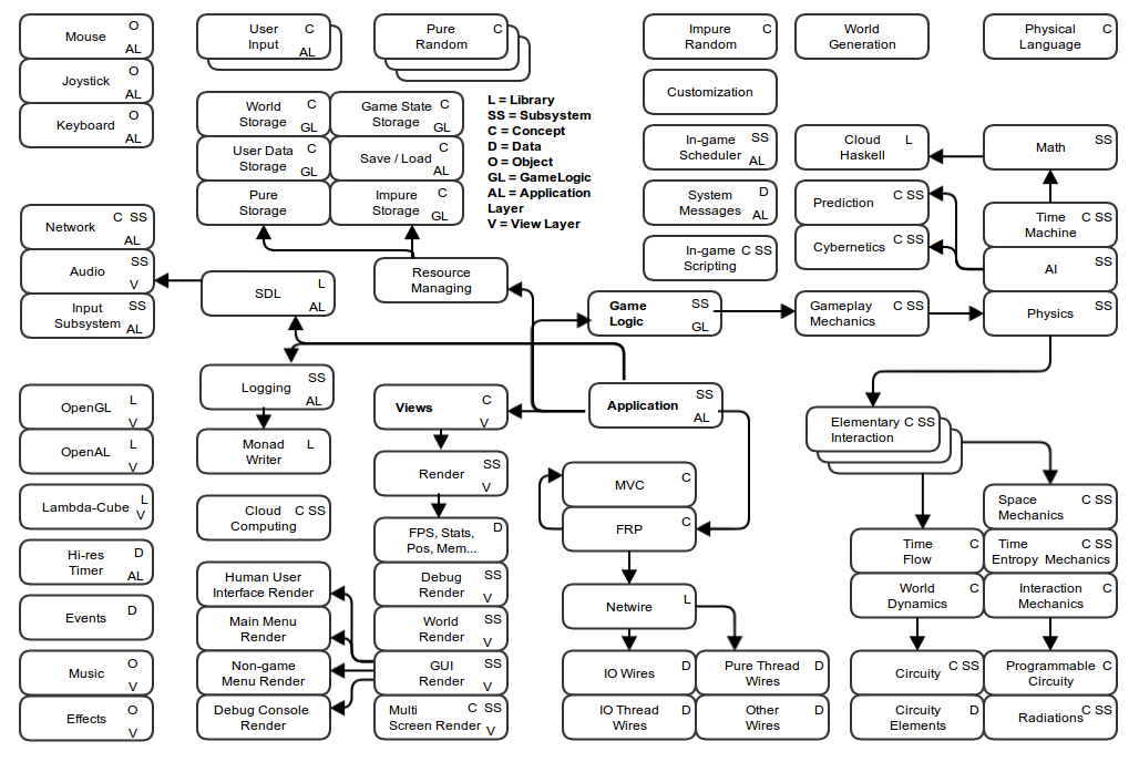 Дизайн и архитектура в ФП. Введение и Часть 1