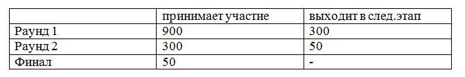 До старта первого раунда Russian AI Cup остались считанные часы