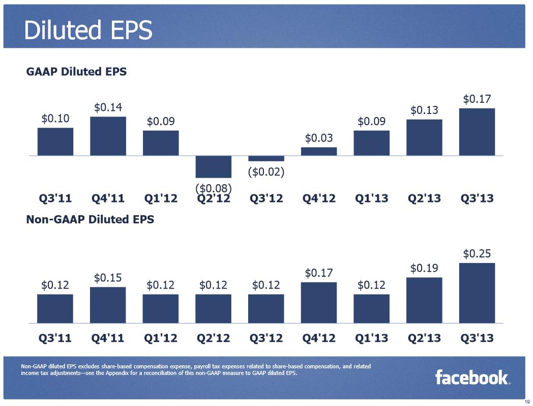 Доля мобильных  пользователей Facebook — 73%, доля выручки от мобильной рекламы — 49%