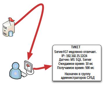 Дон Джонс. «Создание унифицированной системы IT мониторинга в вашем окружении».Глава 5. Превращаем проблемы в решения