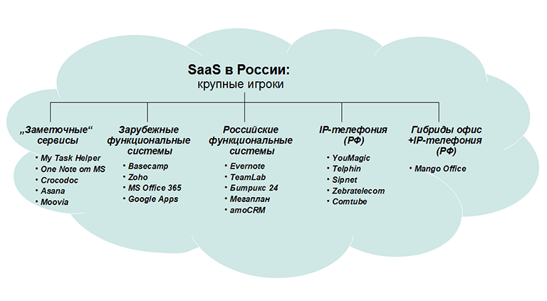Дорога в облака: SaaS vs desktop