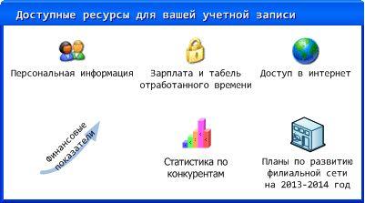 Доступ к информации. Внутренний аудит