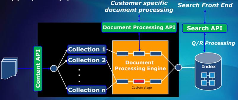Блог компании Softline / Настройка обработки документов на FAST