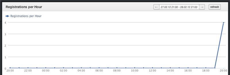Ruby / FnordMetric: красивый мониторинг событий для веб приложения