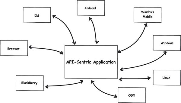 "PHP / [Из песочницы] Создание ""API-Centric"" Web Application на PHP"