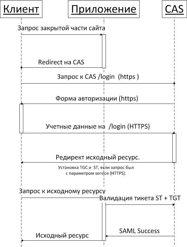 Единая авторизация (SSO) средствами JASIG CAS. Часть 1