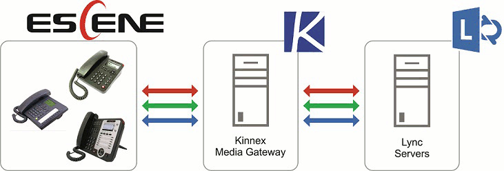 Интеграция телефонов Escene в инфраструктуру Lync Server 2013: Kinnex Media Gateway