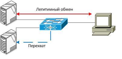 Эксперименты с VMware