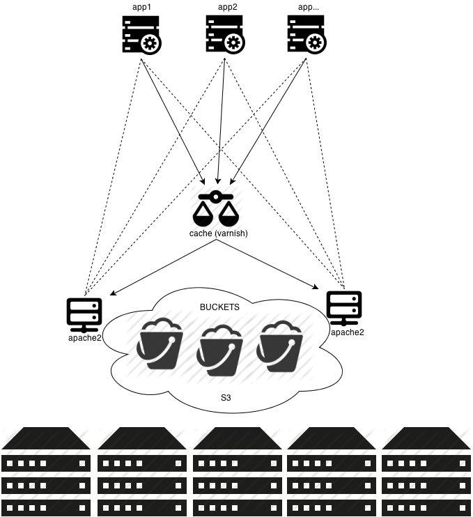 Эластичное избыточное S3 совместимое хранилище за 15 минут