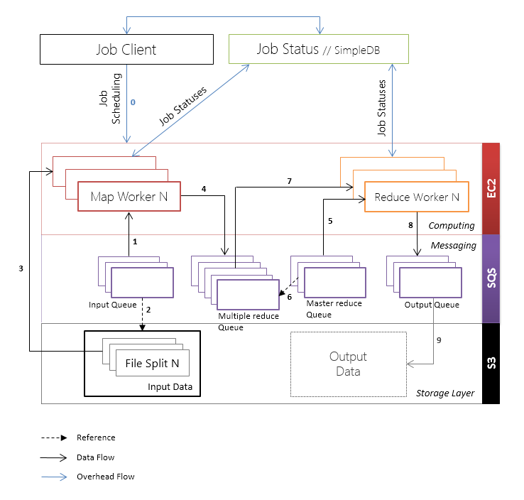 Cloud MapReduce Workflow