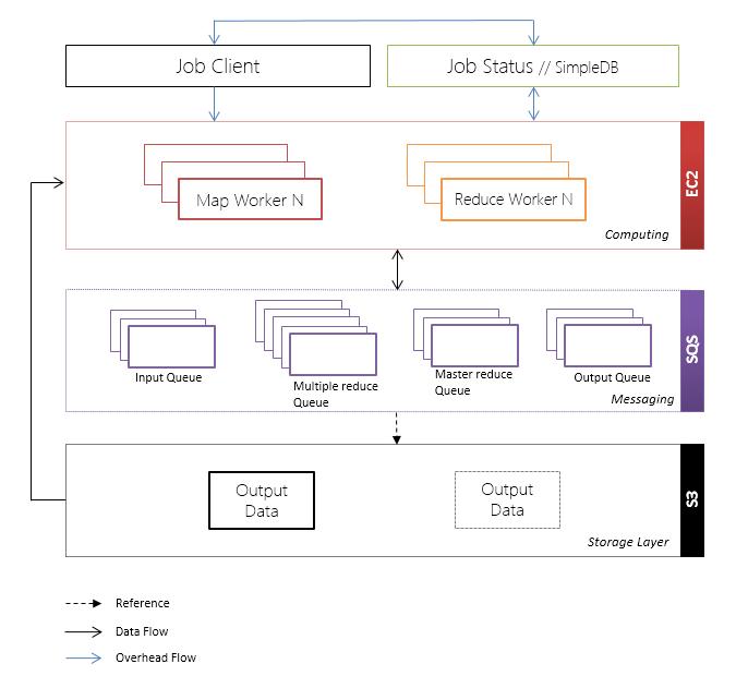 Cloud MapReduce Design