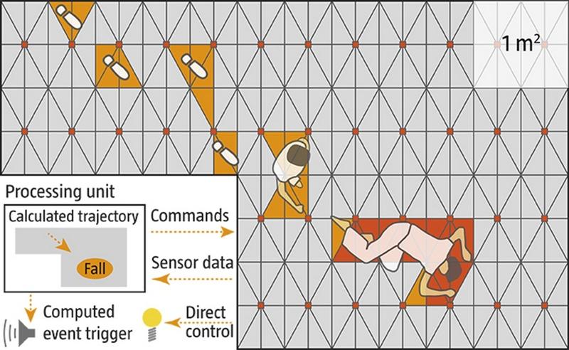 Электронные сенсоры превращают пол в огромный тачскрин