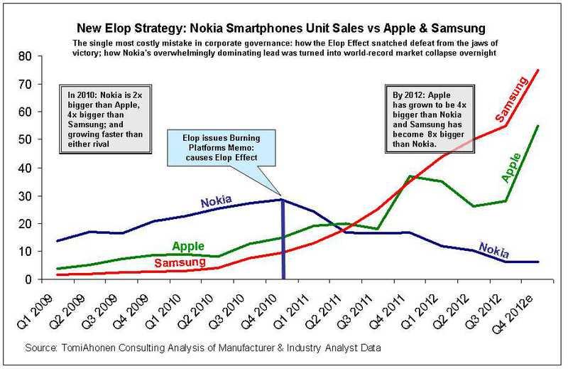 Ещё раз о статистике, Nokia, Элопе и burning memo