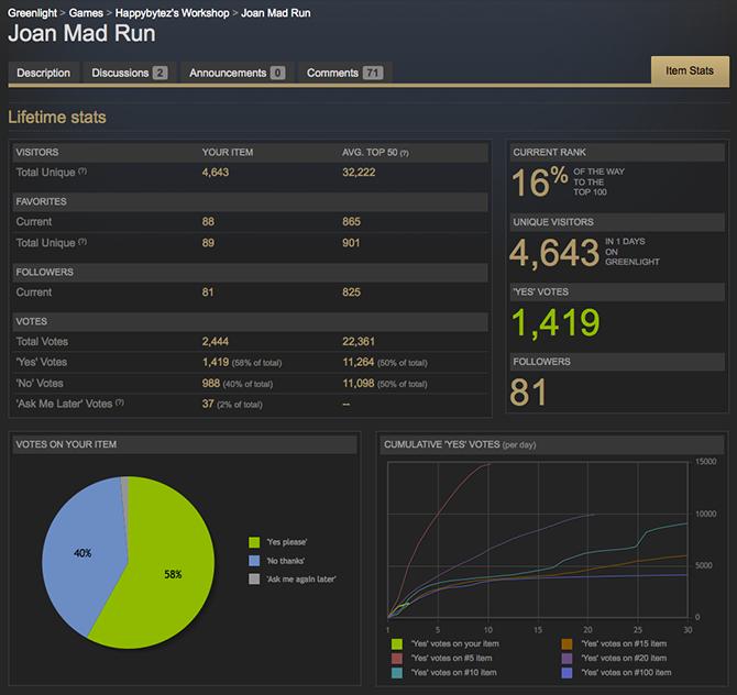 Есть ли шансы у 2D игр на больших компьютерах в эру 3D? Итоги и статистика первого дня нашей игры на Steam Greenlight + немного Dev. Story