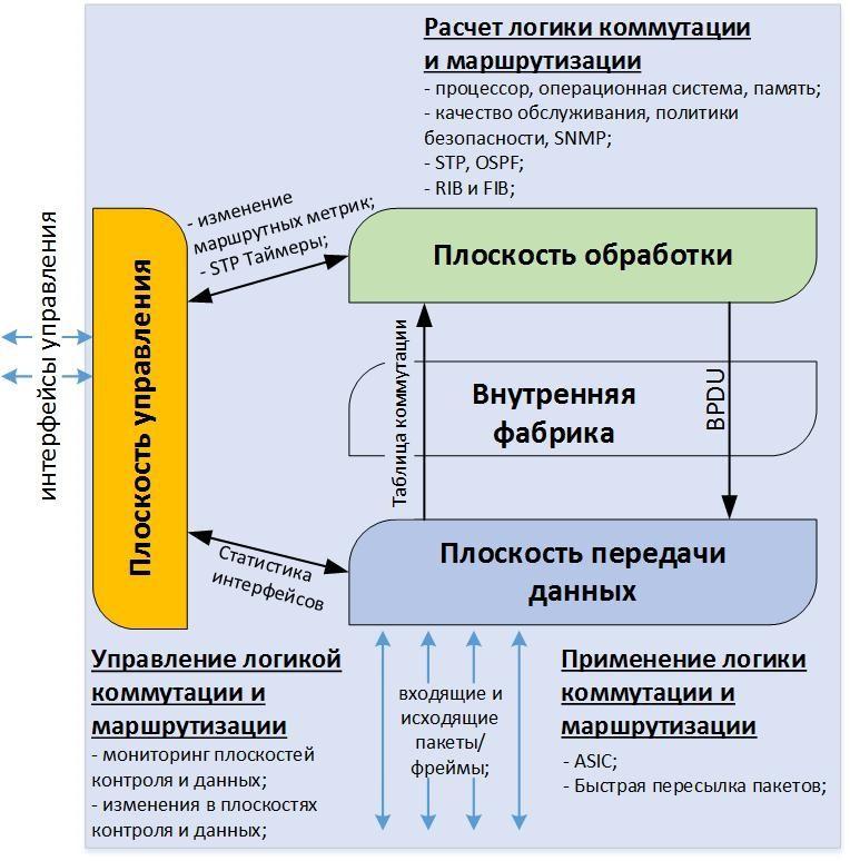 Эволюция в сетях Дата Центров. Программно определяемые сети SDN