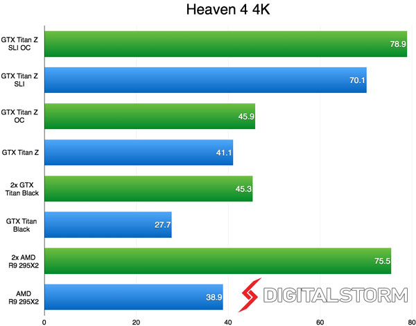 Nvidia,GeForce GTX Titan,AMD,Radeon R9 295X2