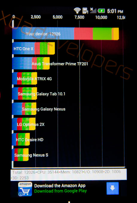 HTC One, результат в Quadrant