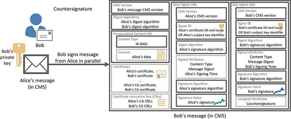 Форматы электронной подписи