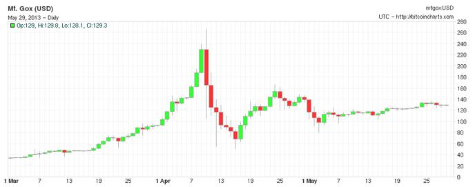 Фундаментальные проблемы экономики на Bitcoin
