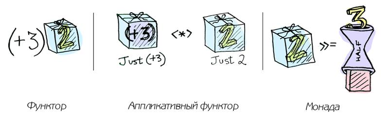 Функторы, аппликативные функторы и монады в картинках