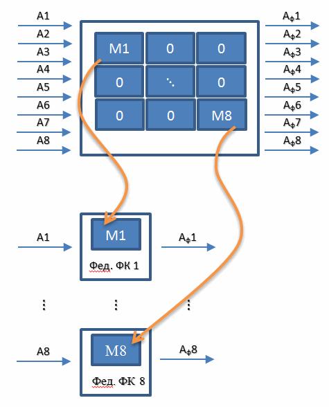 Генератор Федеративного Фильтра Калмана с использованием Генетических Алгоритмов