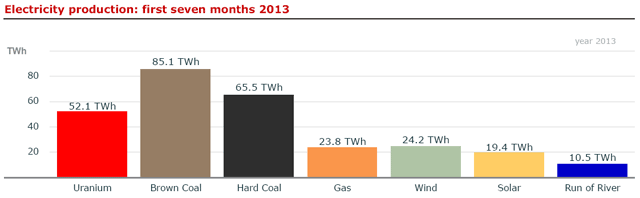 Германия сгенерировала 5,1 ТВтч солнечной энергии за месяц