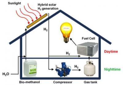 Гибридная «солнечная» система получения водорода для топливных элементов